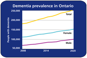 Dementia prevalence in ON